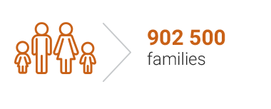 892 000 families