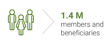 1.4 M members and beneficiaries