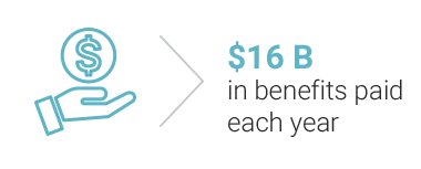 $15 B in benefits paid each year