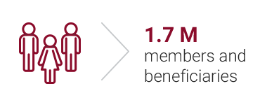 1.6 M members and beneficiaries