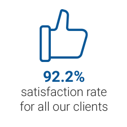 93.3% satisfaction rate for all our clients