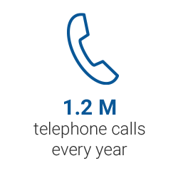 1.3 M telephone calls every year