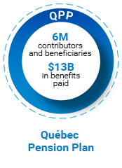 Québec Pension Plan (QPP). 6M contributors and beneficiaries. $13B in benefits paid.