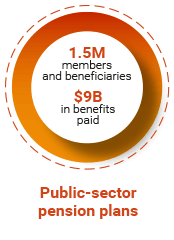 Public-sector pension plans. 1.5M members and beneficiaries. $9B in benefits paid.