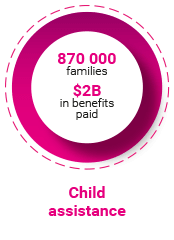 Child assistance. 870 000 families. $2B in benefits paid.