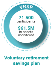 Voluntary retirement savings plan (VRSP). 71 500 participants. $61.5M in assets monitored.