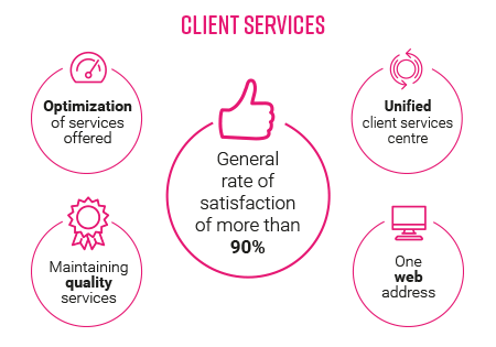 CLIENT SERVICES: Optimization of services offered. Unified client services centre. Maintaining quality services. General rate of satisfaction of more than 90%. One web address.
