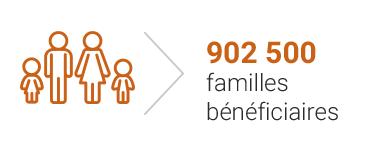 890 000 familles bénéficiaires