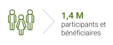 1,4 M de participants et bénéficiaires
