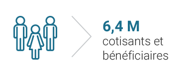 6 305 000 de cotisants et bénéficiaires