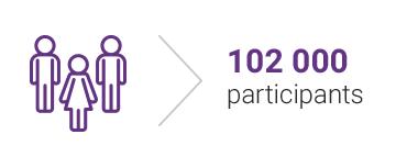 102 000 participants