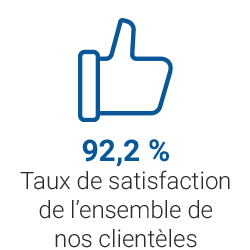 • Un taux de satisfaction de l'ensemble de nos clientèles de 93,3 %
