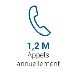 1,3 M d'appels répondus annuellement